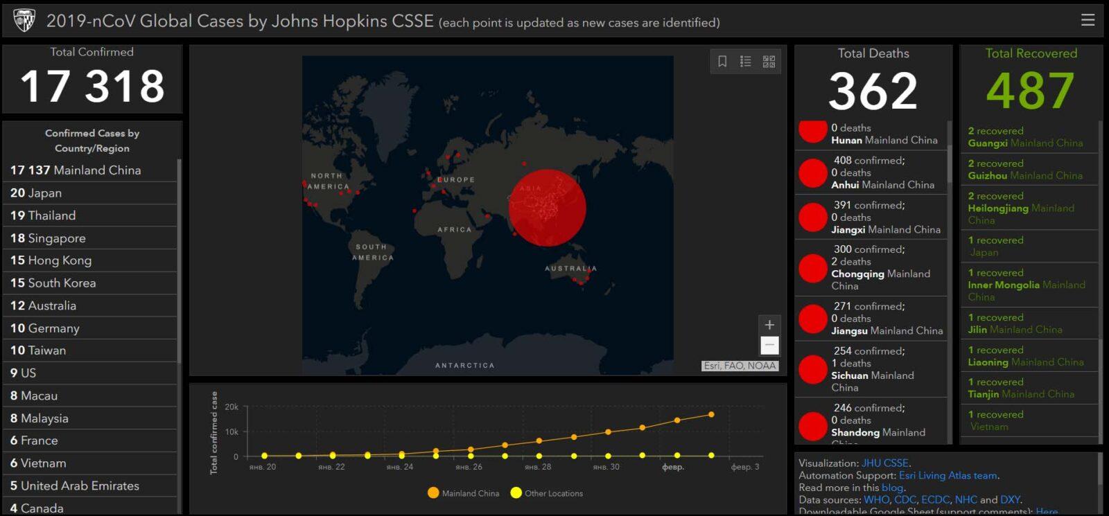 Информация о коронавирусе 2019-nCoV  в реальном времени.