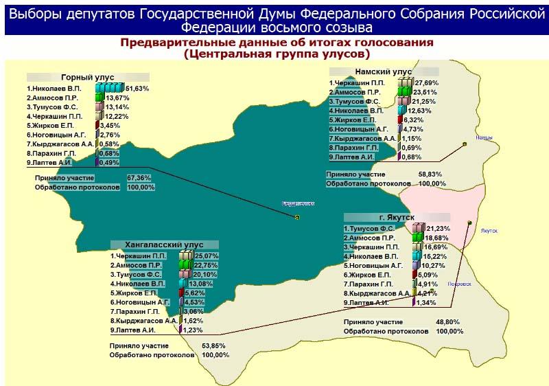 Предварительные итоги выборов в Госдуму с сайта ЦИК РС (Я).
